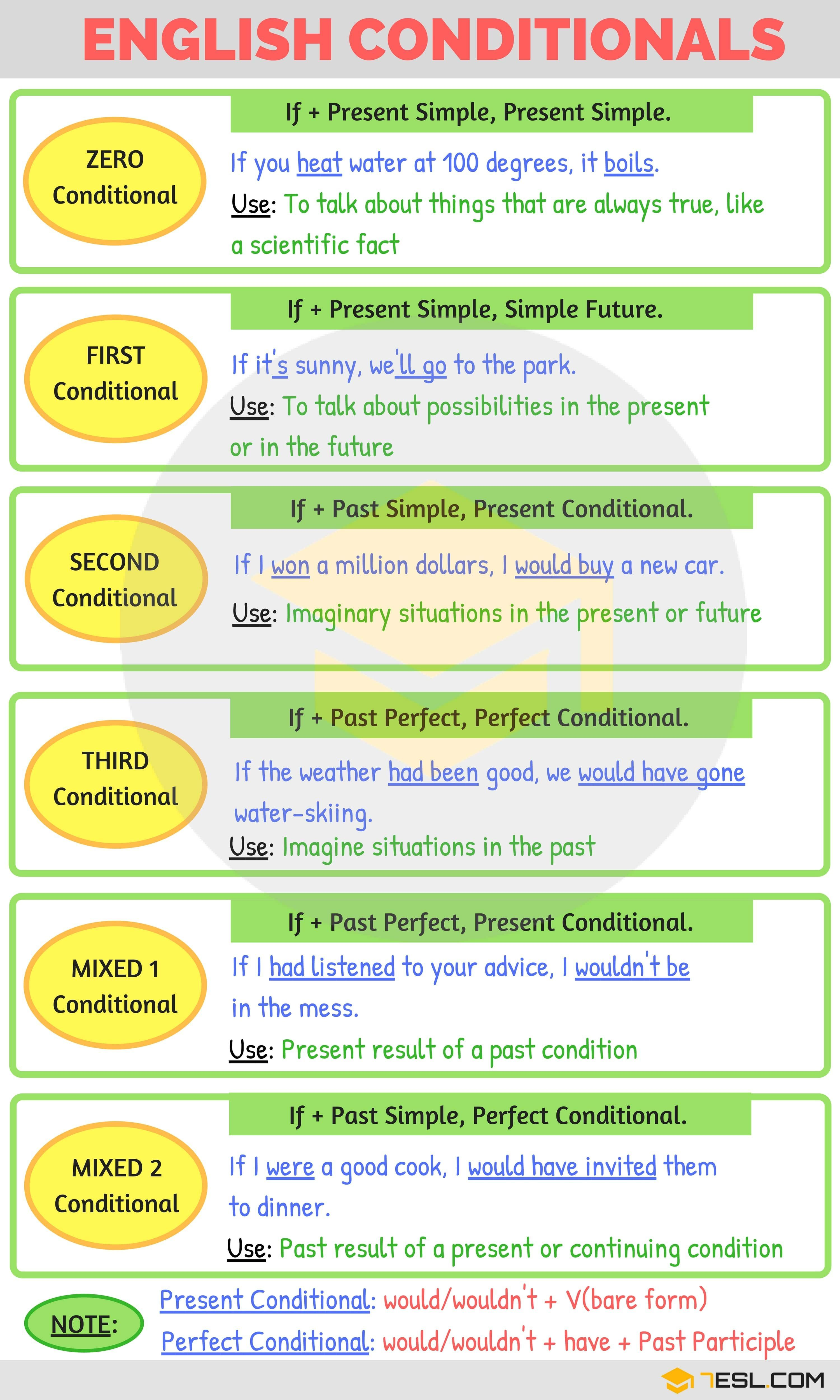 how to use if in english grammar