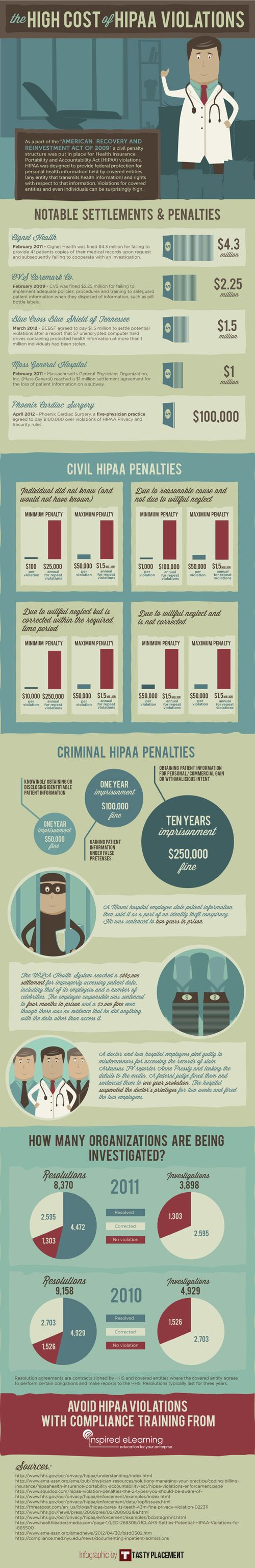 The High Cost of HIPAA Violations Inspired eLearning