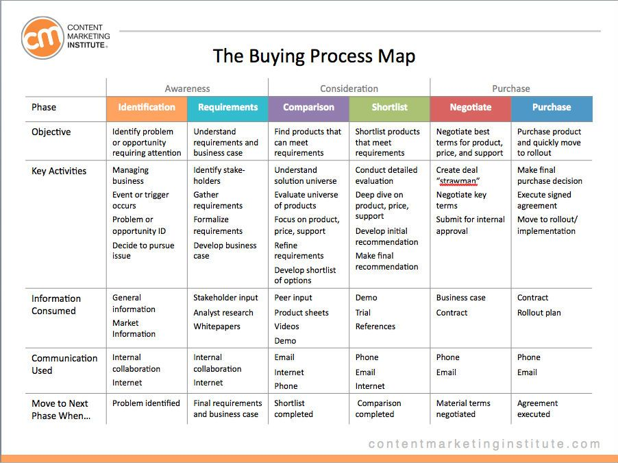 Pin by Ginger on Marketing Process map, Content