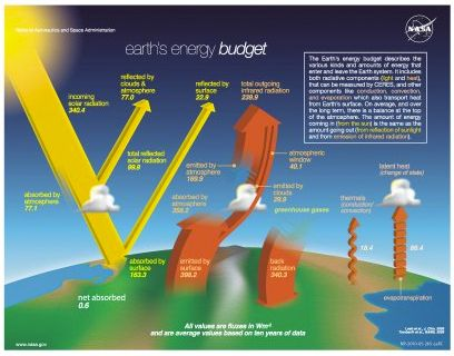 Earth S Energy Budget Poster Global Warming Global Warming Climate Change Greenhouse Effect