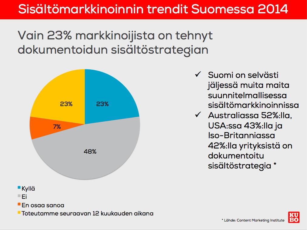 # Verkkoliidi Suomessa sisältömarkkinointia tekevistä yrityksistä vain 23 prosenttia on tehnyt dokumentoidun sisältöstrategian sisältömarkk...