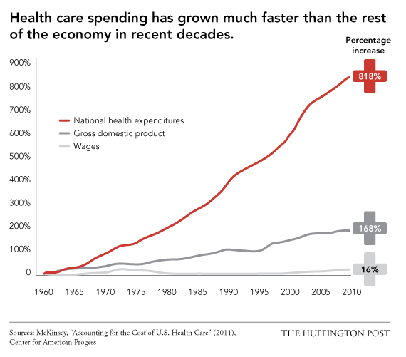Why U S Health Care Is Obscenely Expensive In 12 Charts Healthcare Costs Health Care Healthcare System