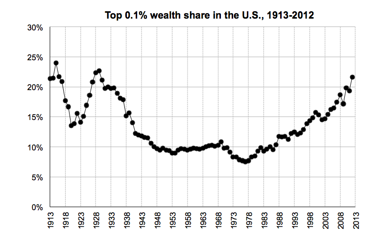 The Astonishing Rise In Wealth Inequality In One Gif Inequality Chart Charts And Graphs