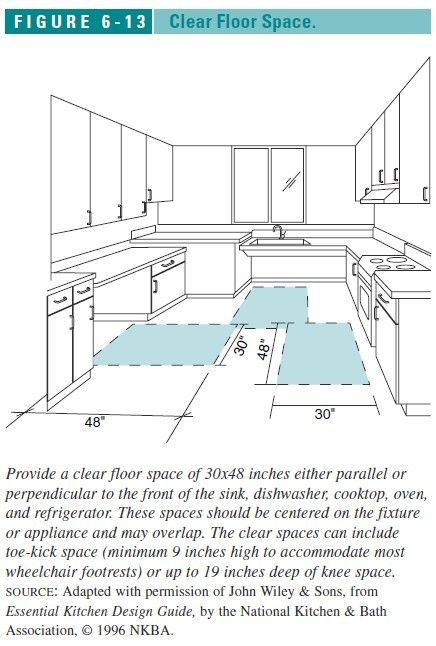 Clear Floor Space Required In Kitchens Great Link To