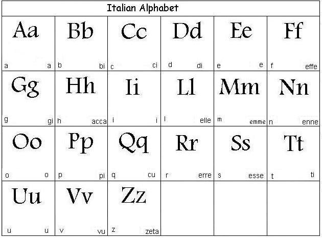 italian alphabet pronunciation. | communicating | Pinterest ...