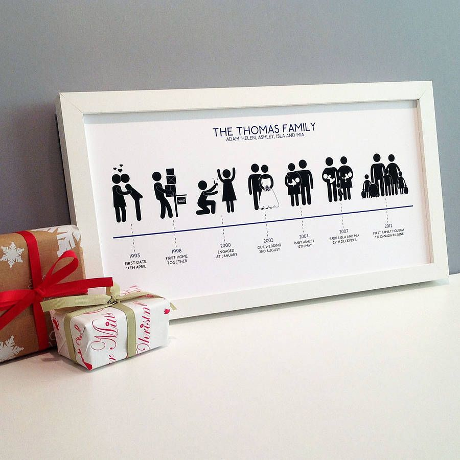 Personalised Family Timeline Print | Secret Board-- secret's out ...
