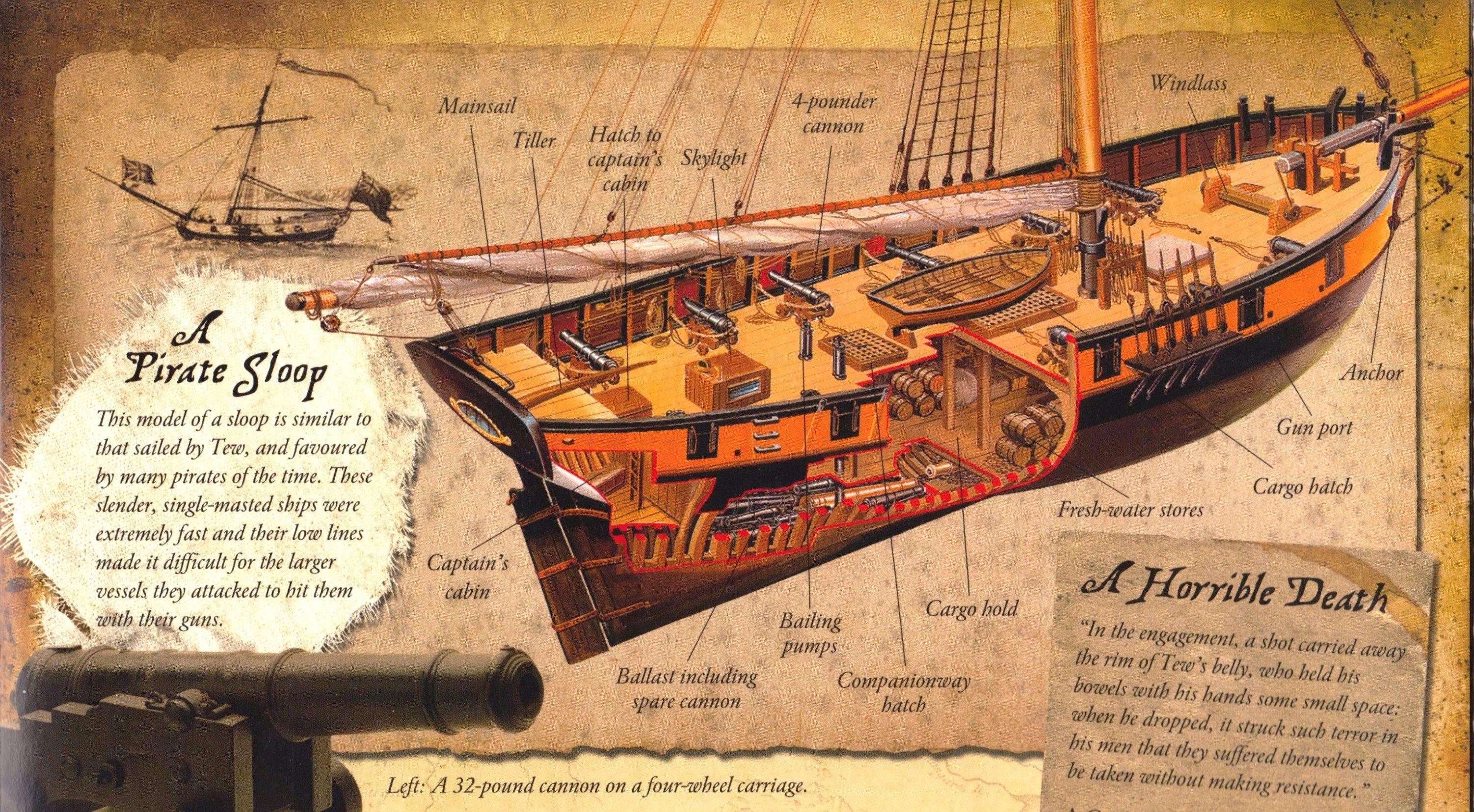"A scheme of the Bermuda sloop ""Rising Sun"" | Model ships, Sailing ships,  Sailing vessel"