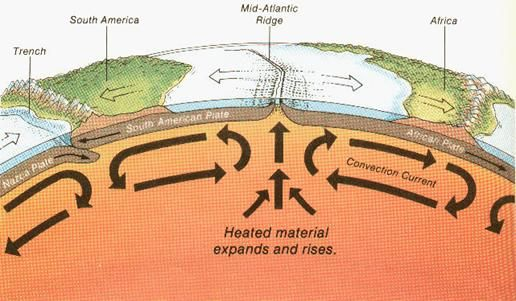 Convection Currents Drive Plate Movement