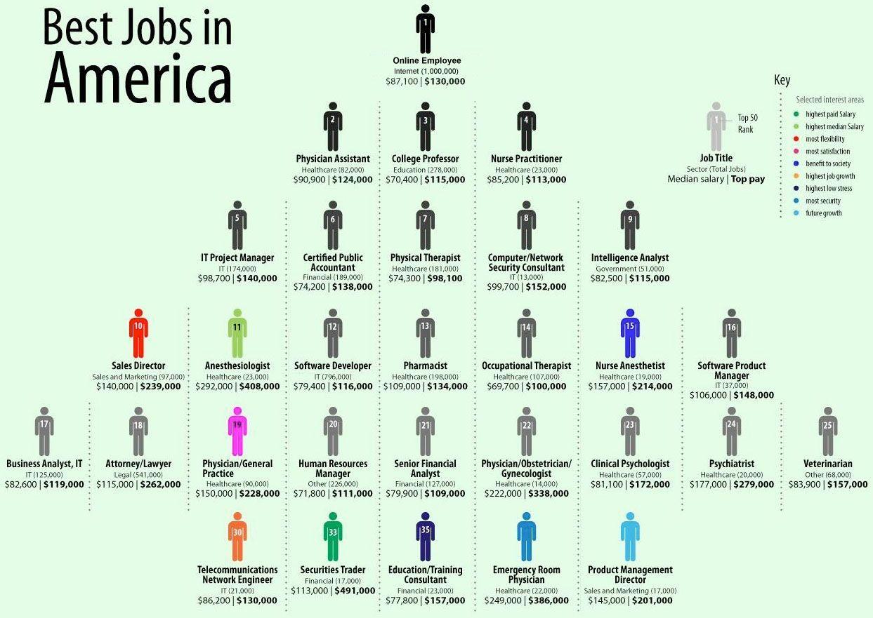 best online employment sites