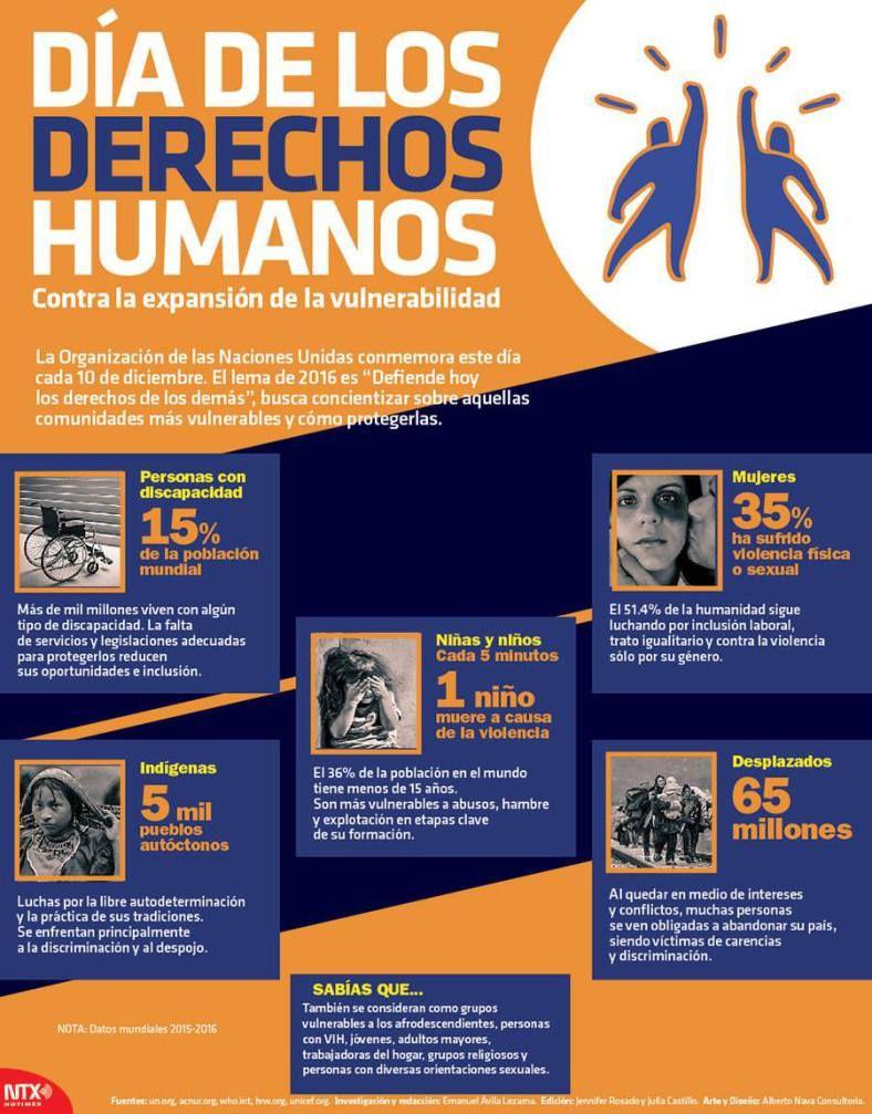 Infografia Diadelosderechoshumanos Dia De Los Derechos Humanos Derechos Humanos En Mexico Derechos Humanos