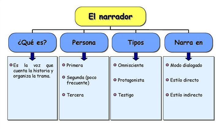Ejemplos De Textos Narrativos Narrador Textos Narrativos