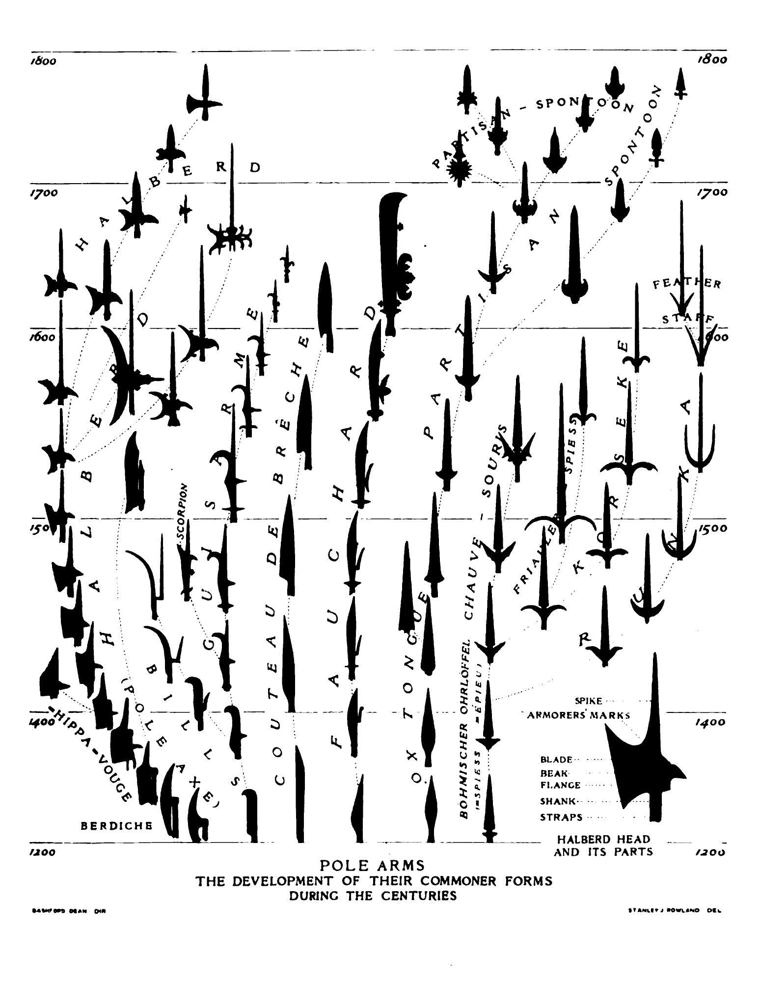 Image Berdiche Bw Chart Fauchard Guisarme Halberd