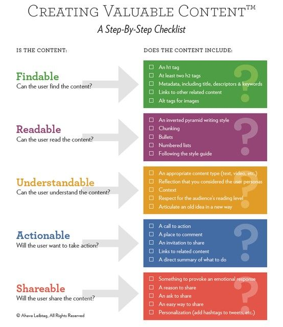 Creating Valuable Content Checklist Social Media/Infographics