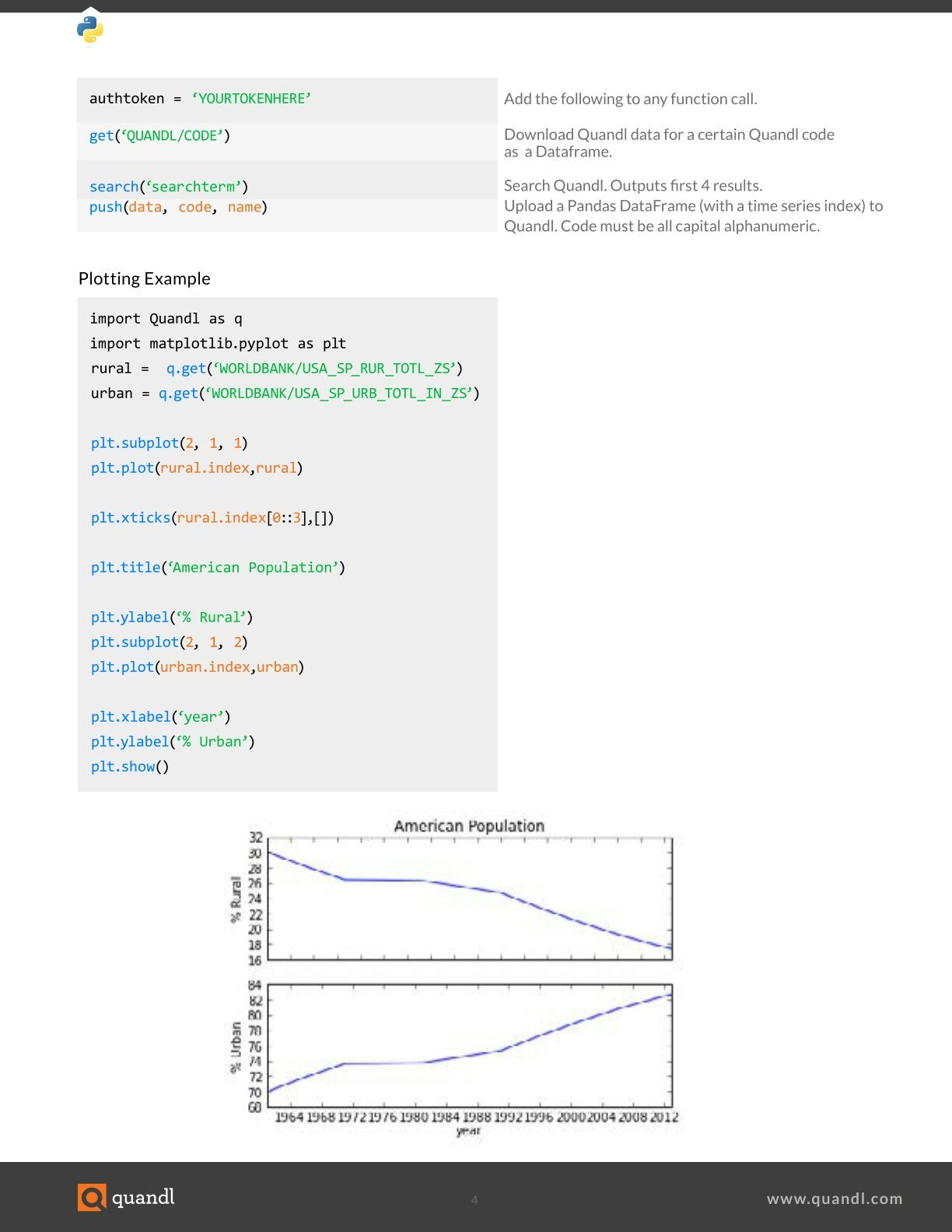 Pandas, Scipy, Bumpy cheat sheet P 4 by quandl | Software | Data