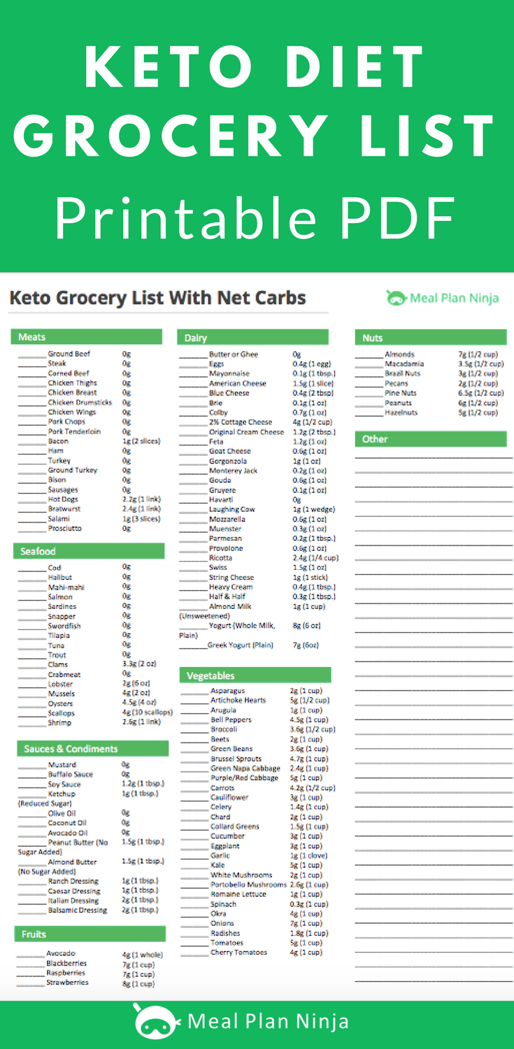 Printable Keto Diet Grocery List Approved Foods Keto