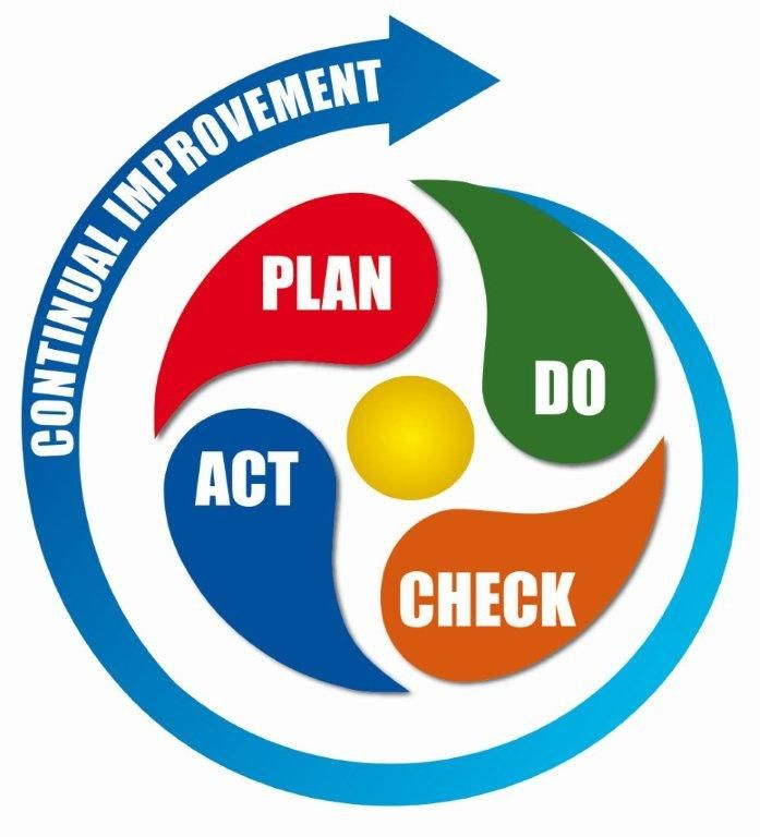 images about pdca on pinterest   strategic planning  kaizen        images about pdca on pinterest   strategic planning  kaizen and performance measurement