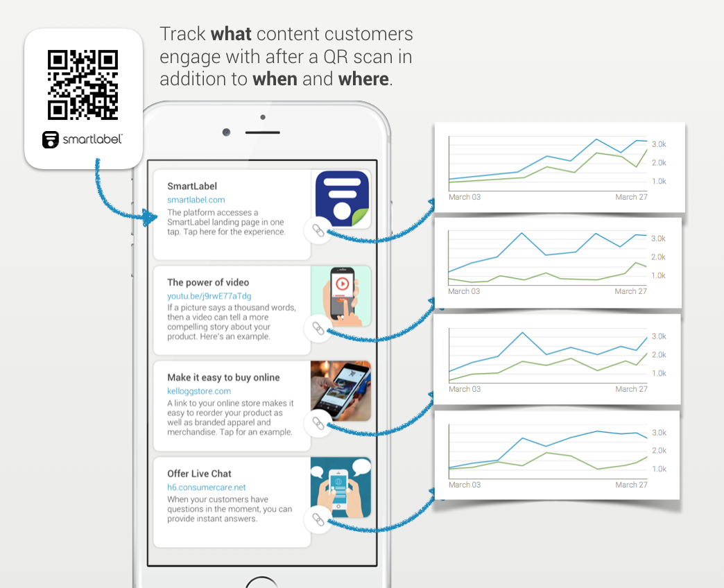 Cpg Brands Are Adding Smartlabel Qr Codes To Their Labels Our Platform Enables Multiple Parallel Experiences Into The Same Qr Code A Content Coding Platform