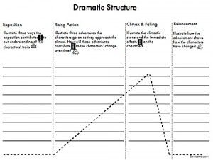 Patterns In Writing Ii Plot Structure Plot Structure Writing Plot In Writing
