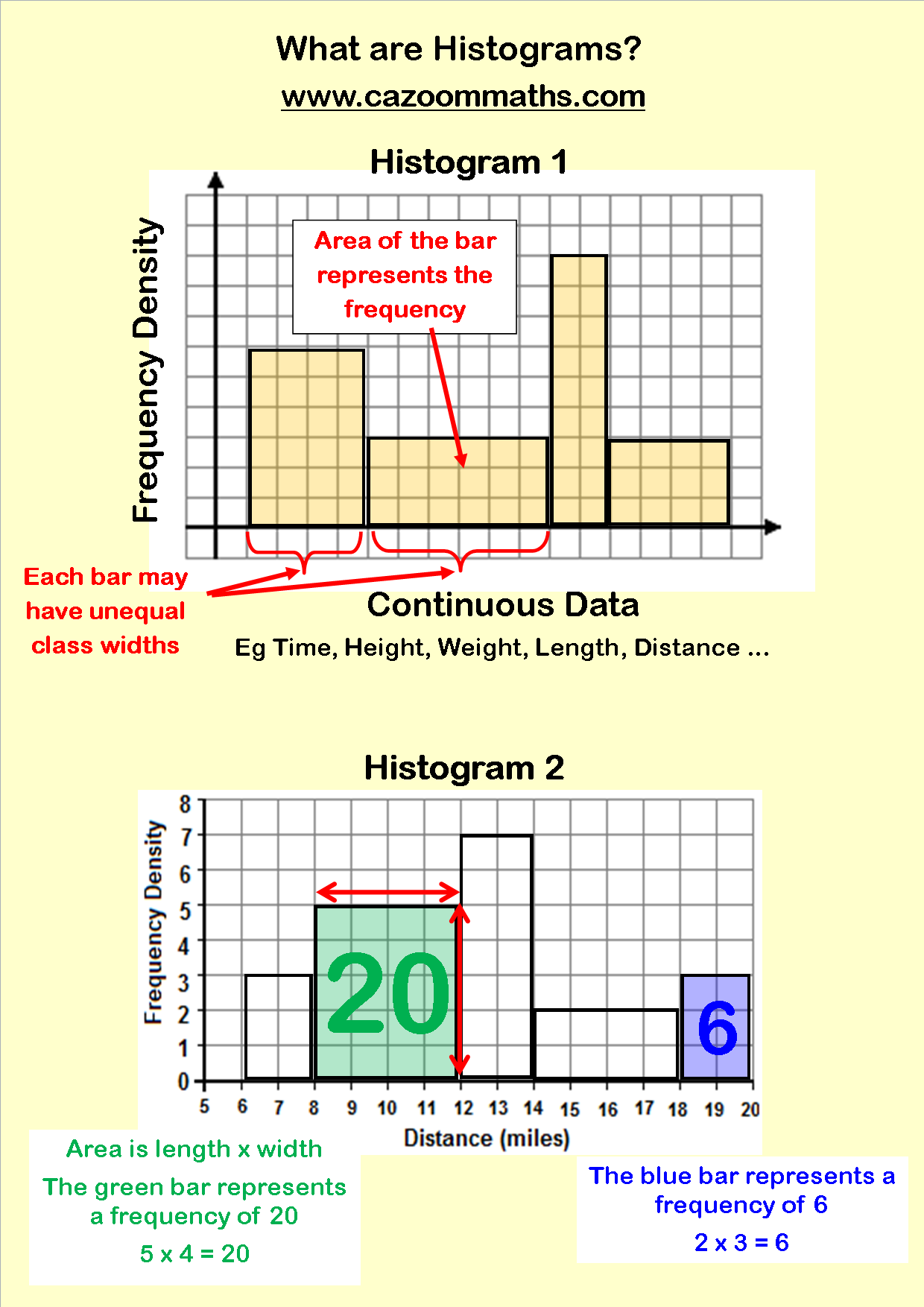 small resolution of Statistics Resources   Cazoom Maths Worksheets   Histogram worksheet