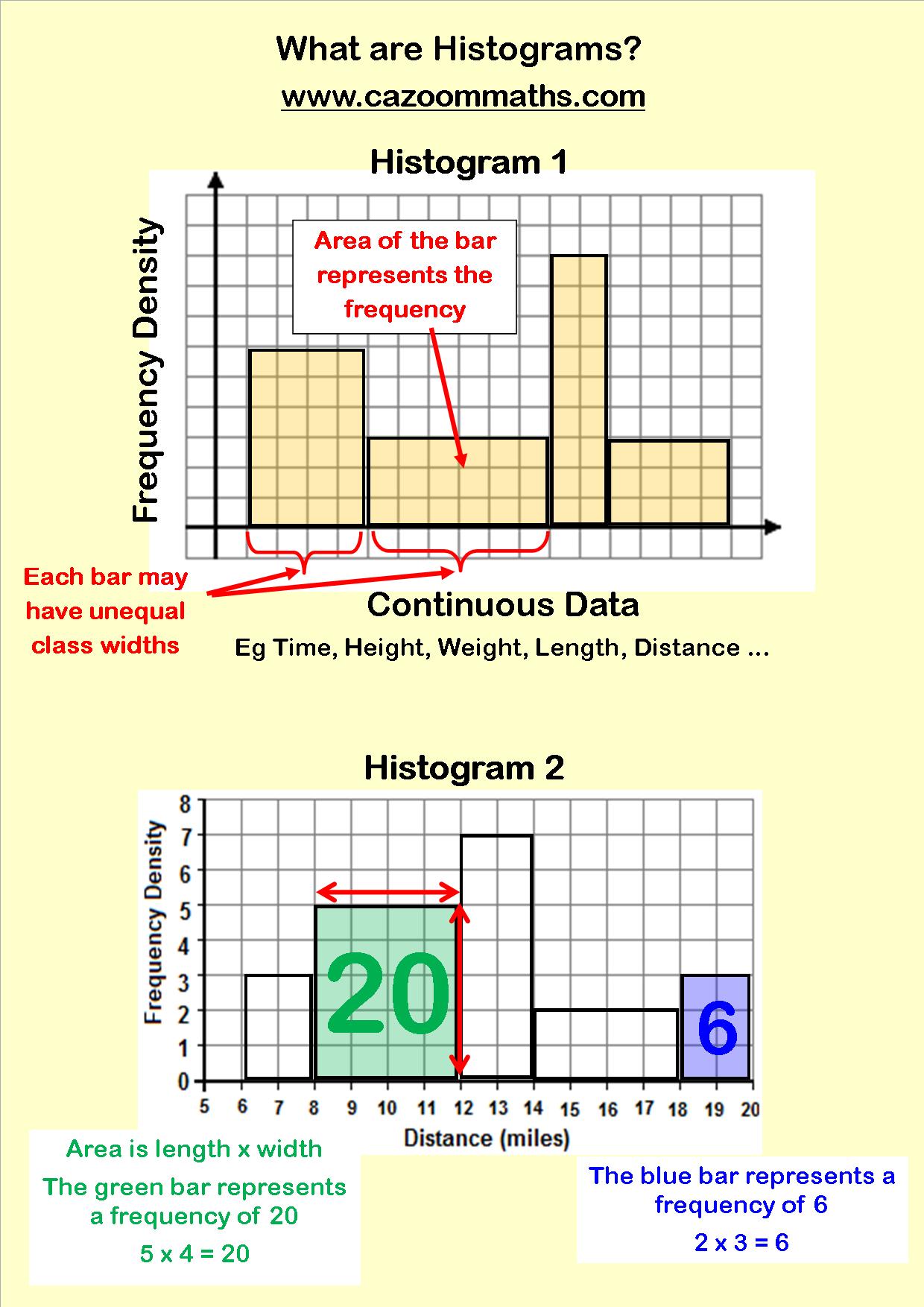 Statistics Resources   Cazoom Maths Worksheets   Histogram worksheet [ 1754 x 1240 Pixel ]