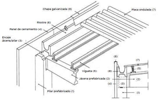 Archivo Escemaimfig7 Png Construpedia Enciclopedia Construccion Hormigon Prefabricado Detalles Constructivos Construcciones De Metal