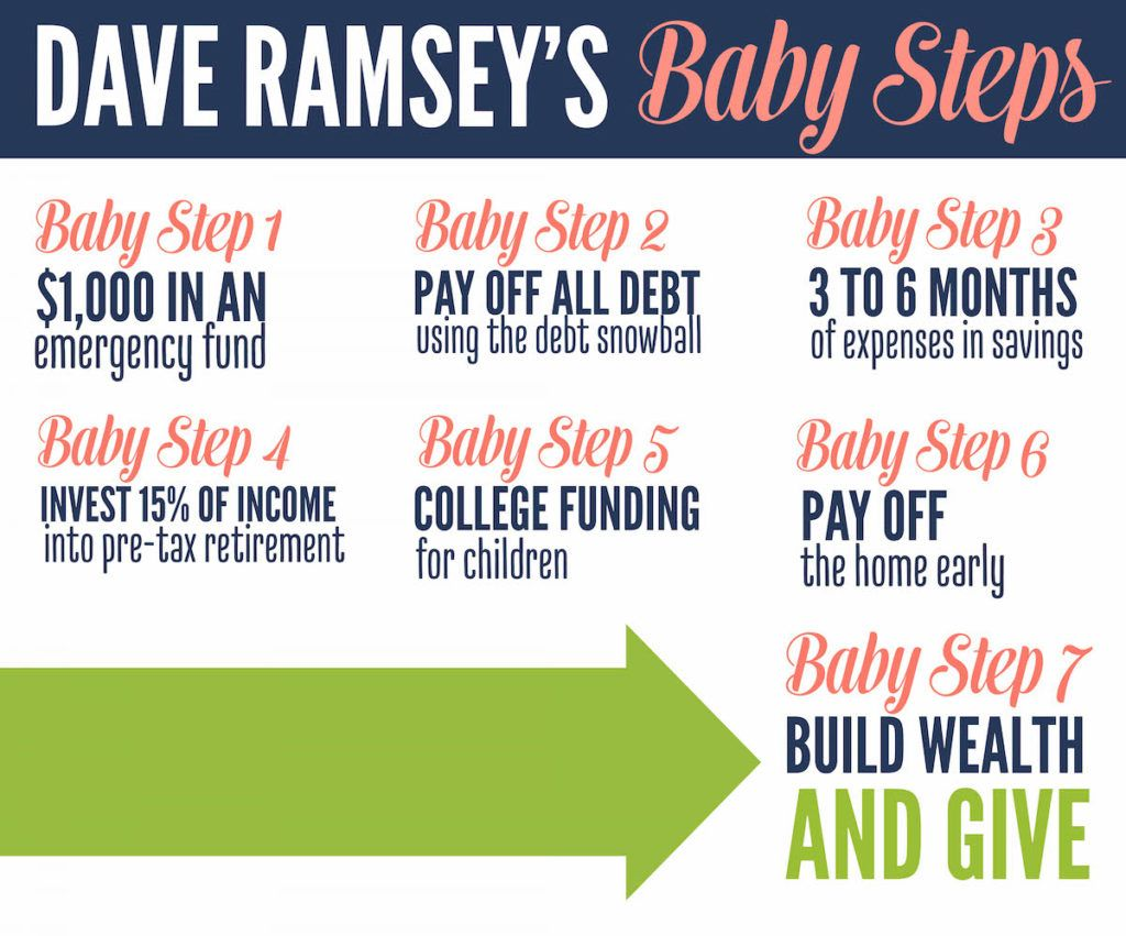 Image Result For Dave Ramsey Baby Steps Printable