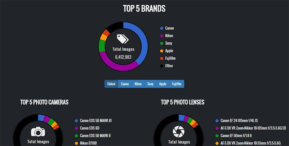 Explorecams The Web S Most Popular Cameras And Their Settings