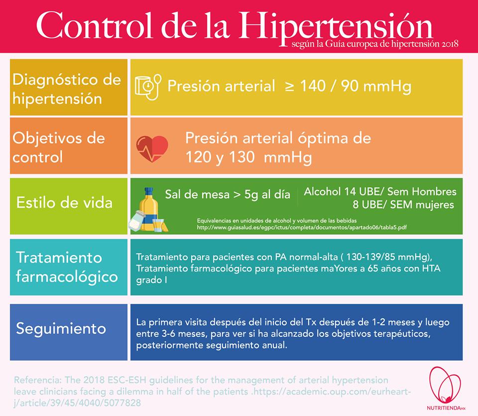 Hipertensión arterial estilo de vida pdf