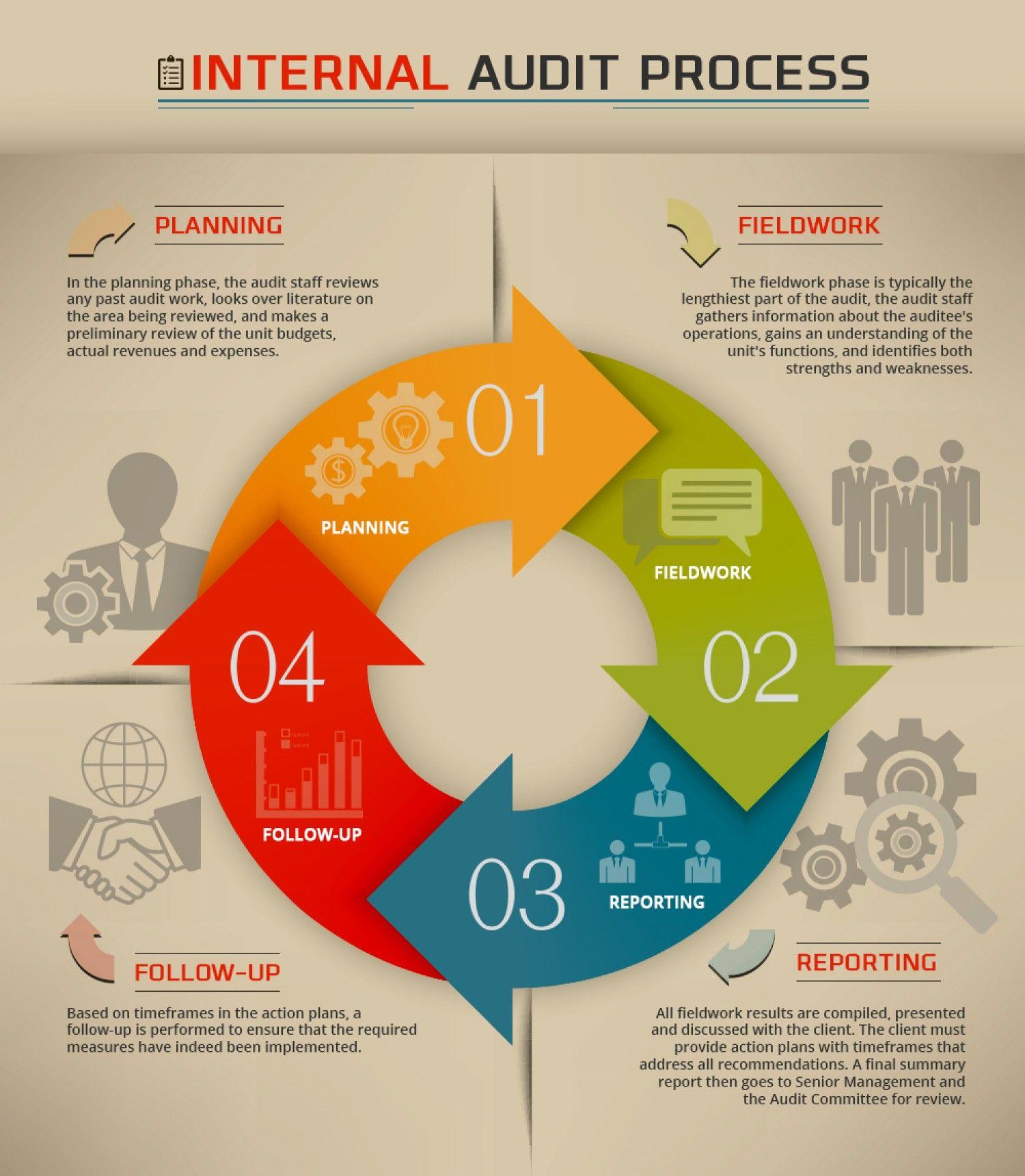 Process Of Internal Audit Infographic Internal Audit Audit