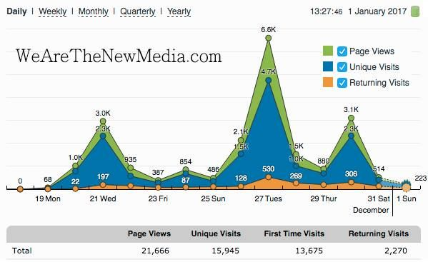 WeAreTheNewMedia.com has received 21000 Page Views IN THE PAST 14 DAYS!! and 500 People liked this page! The Dinosaur media is in Building7 Free-Fall Implosion and the NEW-MEDIA is on the RISE!!! Truth to Power and Freedom to Mankind! We Are Change!  Thanks for spreading us far and wide! Stay tuned! Much more coming soon!