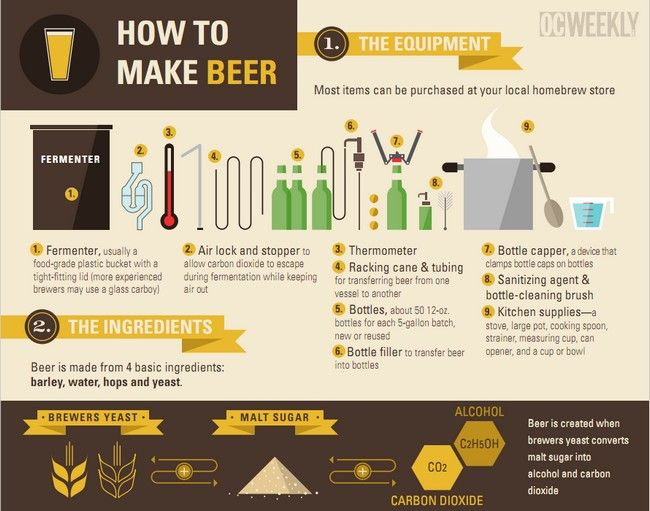 How To Make Beer Infographic Home Brewing Beer Beer