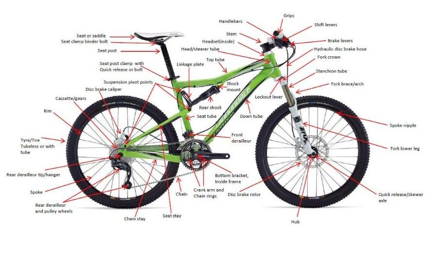 Getting To Know Your Bike Name That Part Mountain Bike Parts Bike Components Mountain Bike Components