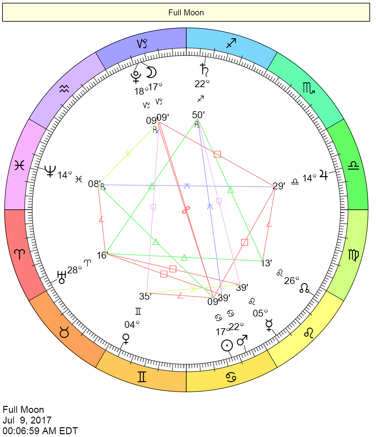Full Moon In Capricorn Chart - July 9, 2017