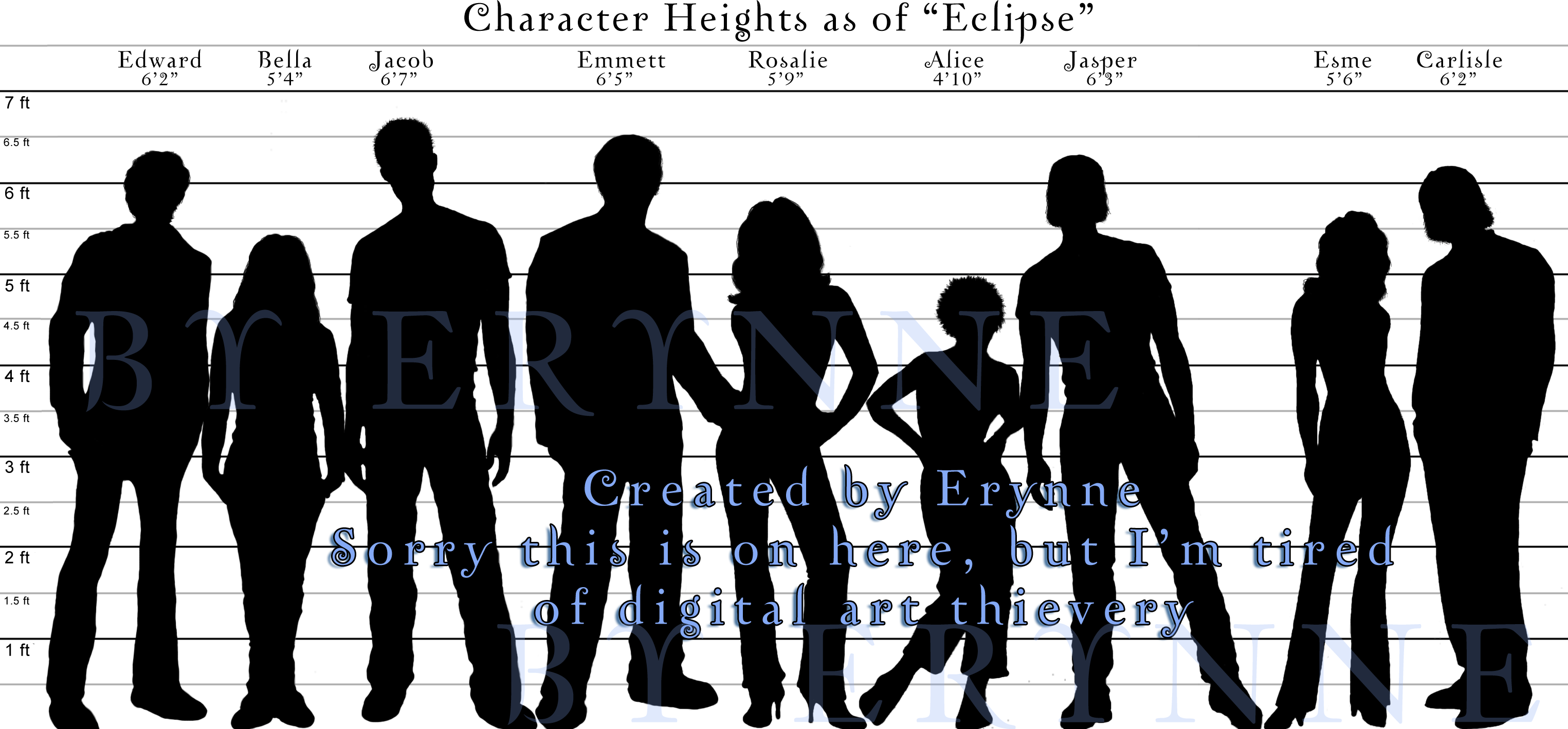 Chart Character Heights By Misserynne Chart Character Heights By Misserynne Twilight Character Fan Art