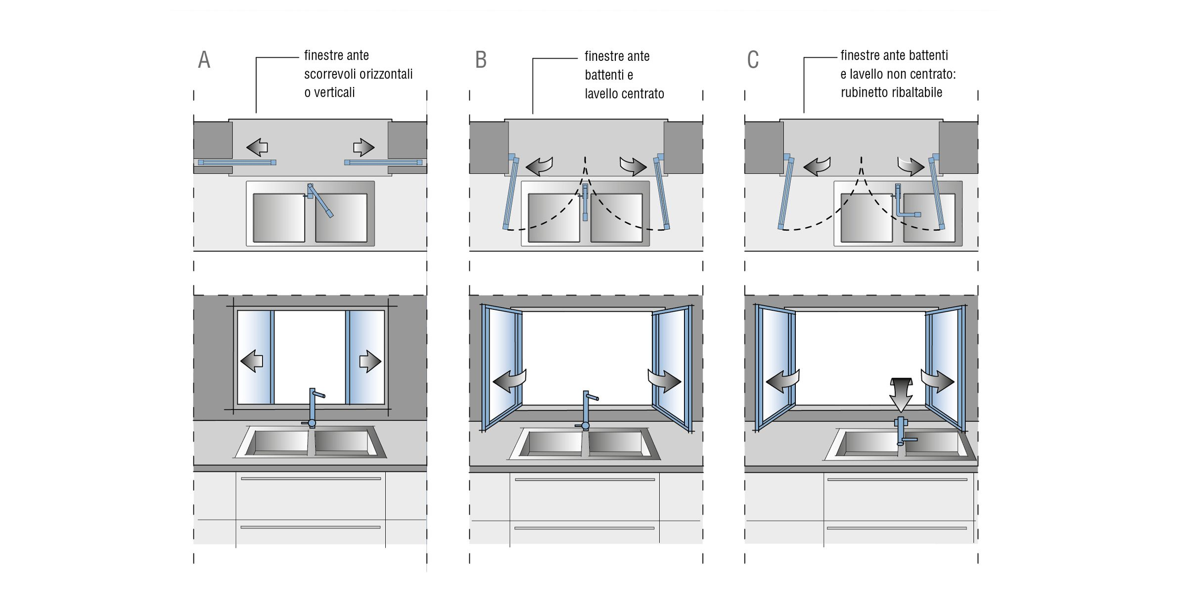 Lavandino cucina sotto finestra ergonomia nel 2019 pensili cucina lavelli cucina e cucine - Programmi progettazione casa gratis ...