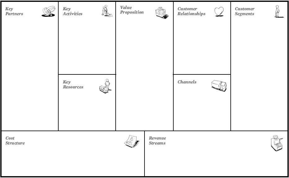 Business Model Canvas Block Vorlage Deutsch
