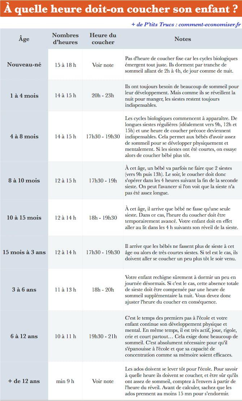 Quelle heure votre enfant doit il se coucher le guide pratique selon son ge b b - A quelle heure coucher bebe ...