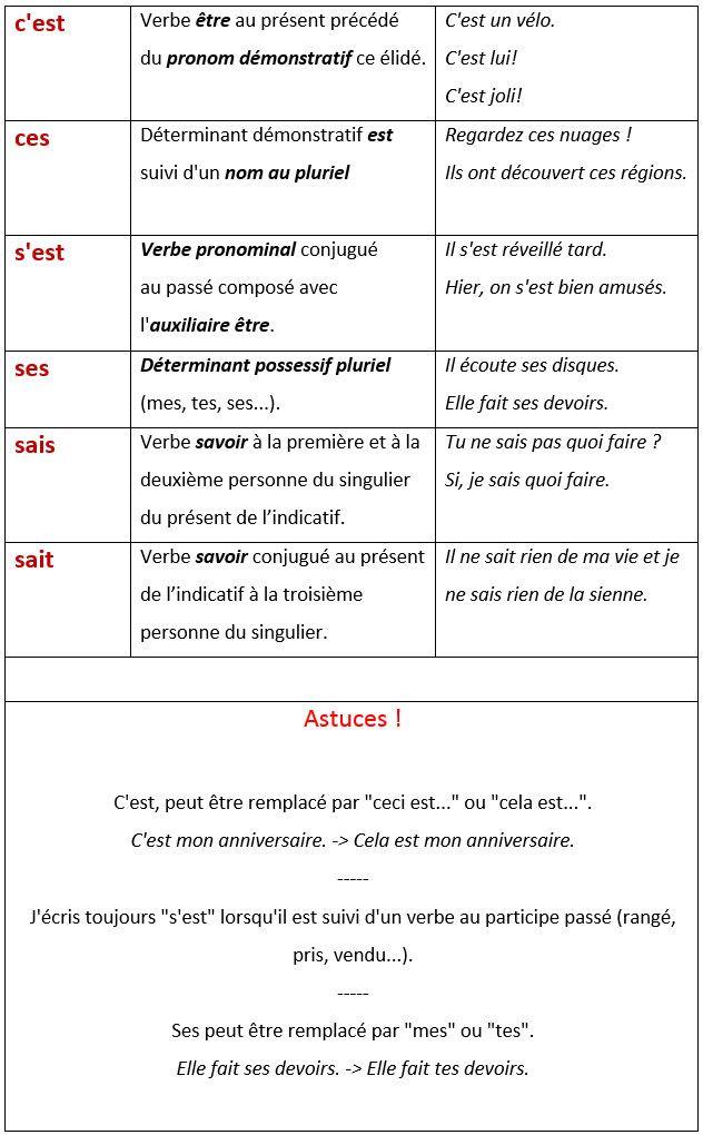 C Est Ou S Est Règle : règle, Homophones, C'est, S'est, Sait., Astuces, Orthographiques., Homophones,, French, Expressions,, Exercice, Verbe
