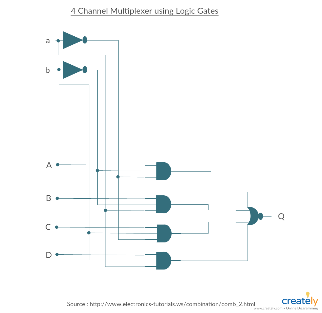 4 Channel Multiplexer Logic Gates Circuit Diagram Template. Click on the  image to use as a template to modify online. You can also use the diagram  in Ms ...