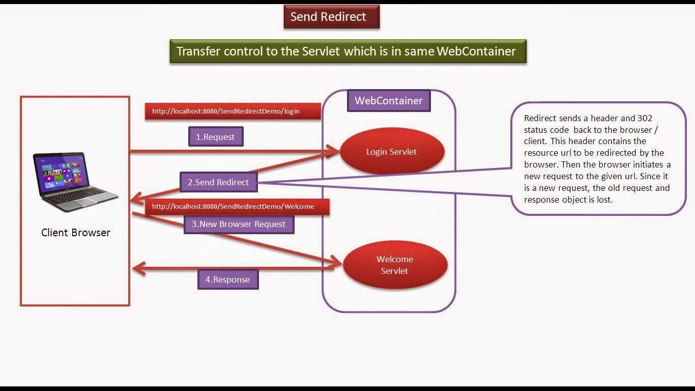 JAVA EE: Servlets : Send Redirect Introduction | JAVA, Servlet
