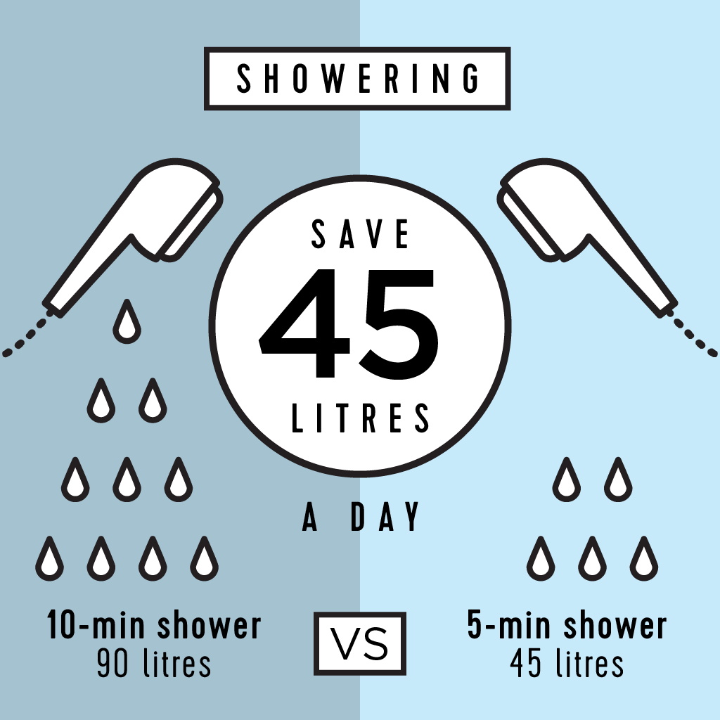 Take Shorter Showers Sustainability Education Water Saving Tips