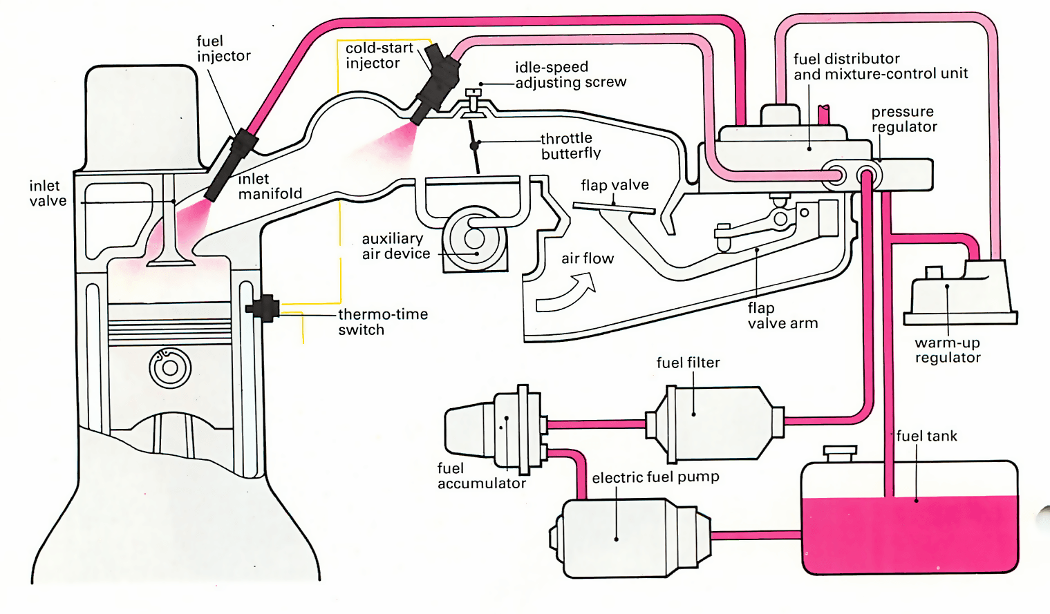 A High Quality Illustration From Our Guide To How A Fuel Injection System Works Fuel Injection Car Fuel Car Mechanic