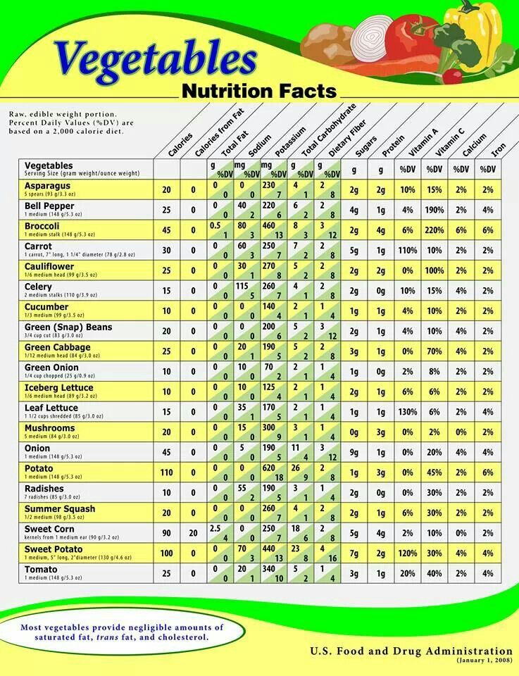 Fruit And Vegetable Nutrition Information