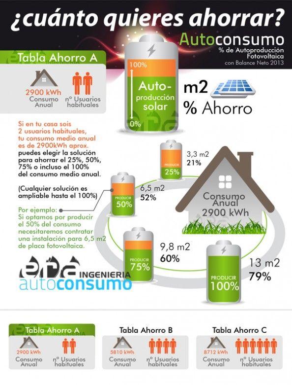 ¿Cuántos quieres ahorrar con el autoconsumo eléctrico?