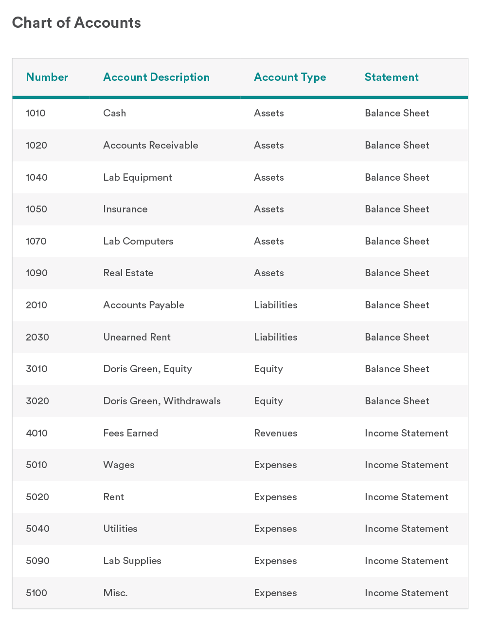 Chart of Accounts A Simple Guide (With Examples) Bench