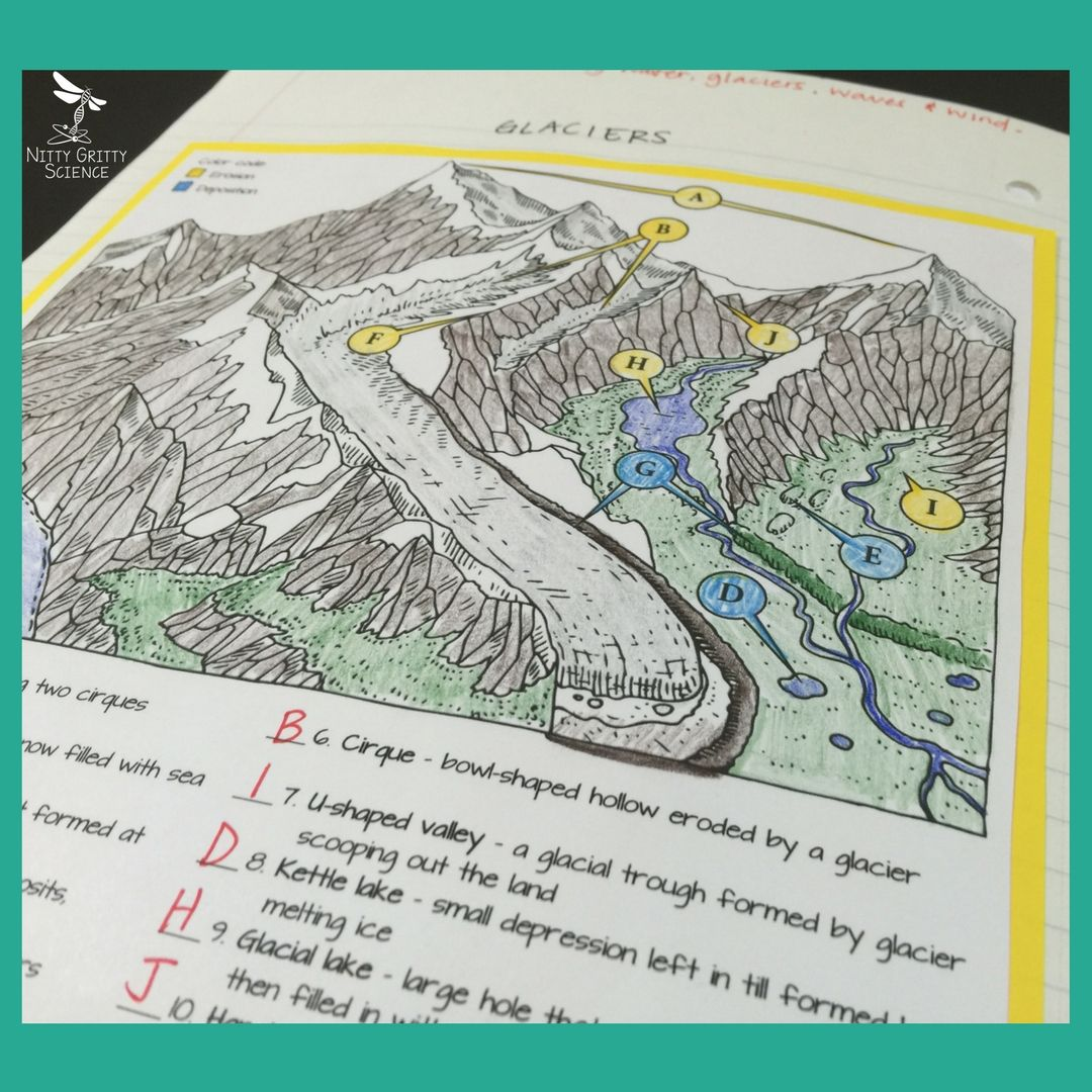Earth S Changing Surface Earth Science Interactive