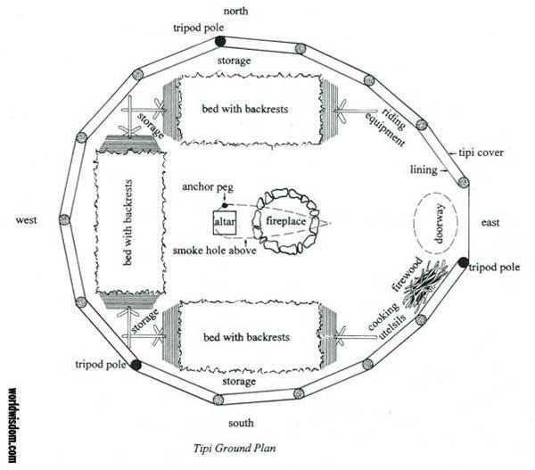 Ground Plan Of A Tipi Tiny House Ideas Pinterest