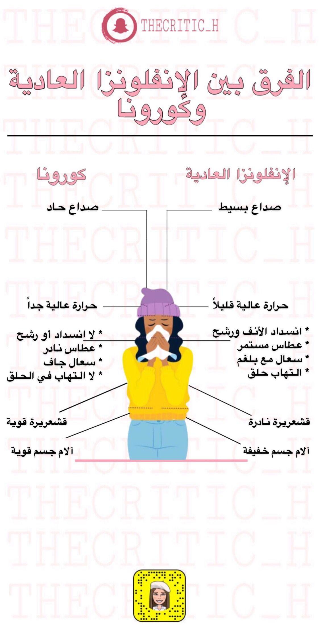 الفرق بين الإنفلونزا العادية وكورونا Health Facts Fitness Health Fitness Nutrition Health Advice