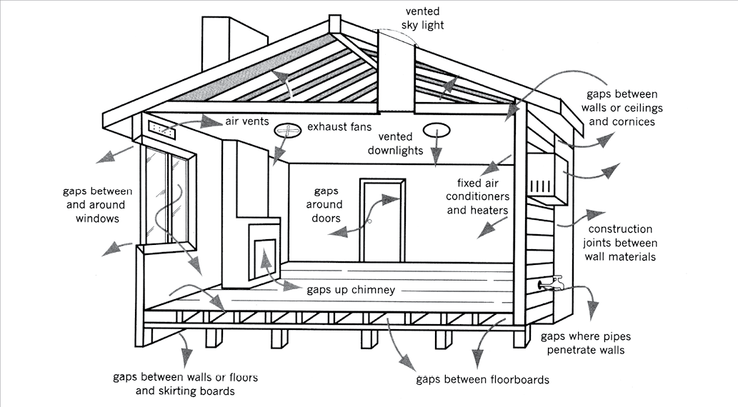 PASSIVE SOLAR HEATING A diagram of a house shows potential