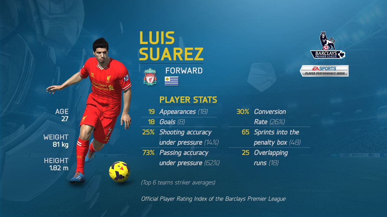 One Of A Series Of Player Profile Graphics Created By Ea Sports Based Around Opta Data Luis Suarez Under Pressure Players